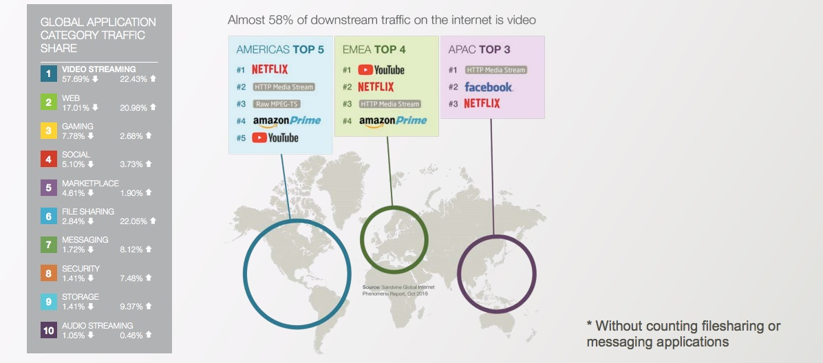 Video Streaming Now Makes Up 58 Of Downstream Internet Traffic Worldwide Digg