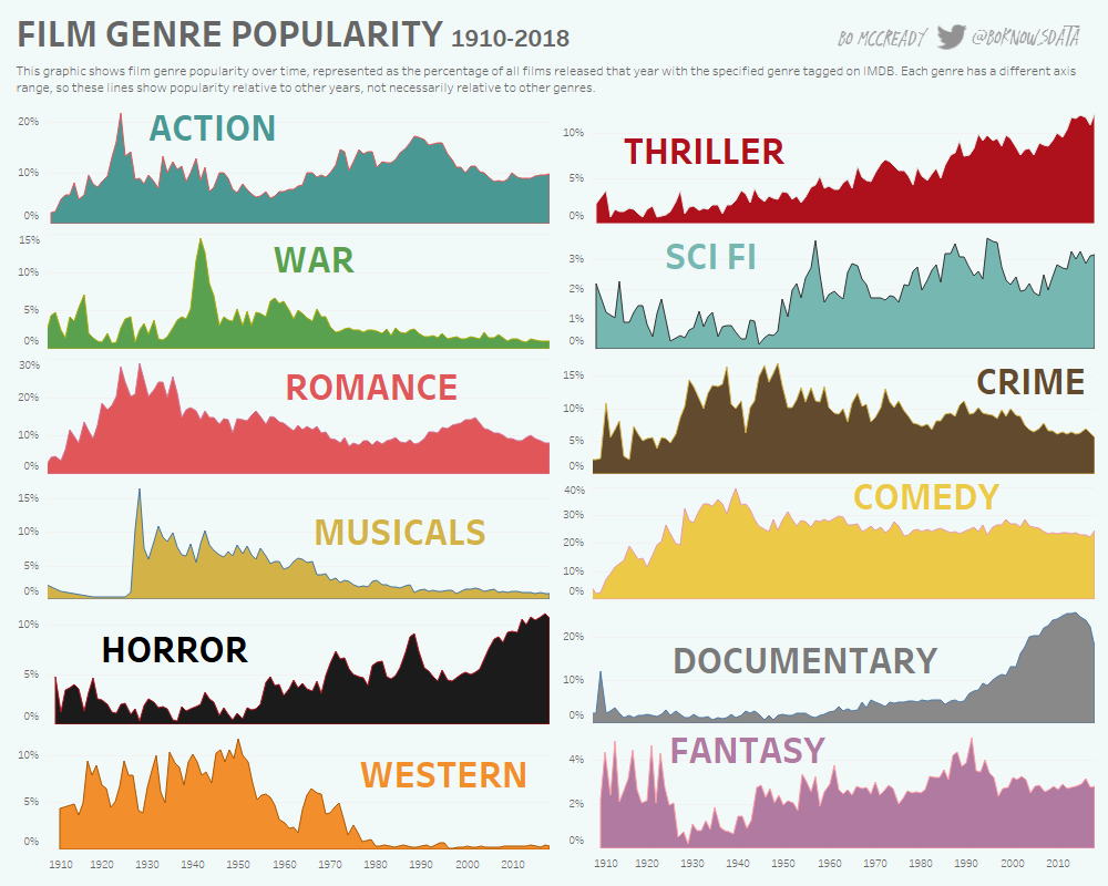 The Changing Popularity Of Movie Genres From 1910 To 2018