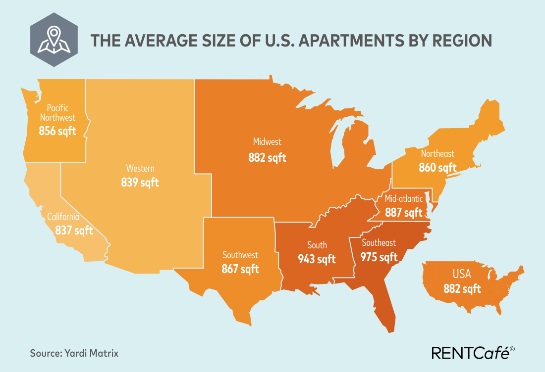 And While The Average Rent Of New Apartments Has Increased Over Past 10 Years Size These Apartment Units Shrunk Considerably