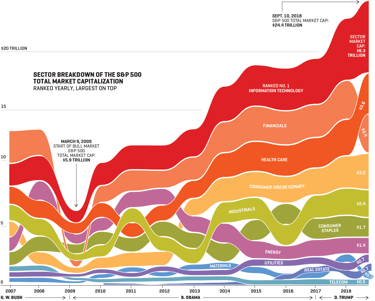 This Data Visualization Shows What's Really Responsible For Our Current Bull Market