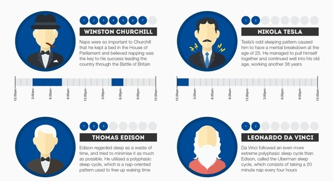 Sleeping Habits Of The Rich And Famous Digg Best Sleeping Patterns