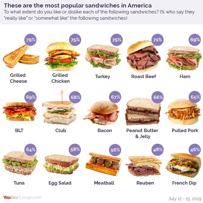 The Most Popular Sandwiches In America Visualized Digg