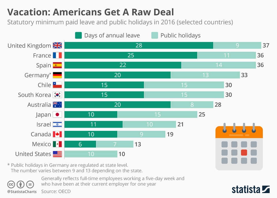 how much paid leave and holidays workers get in america compared to