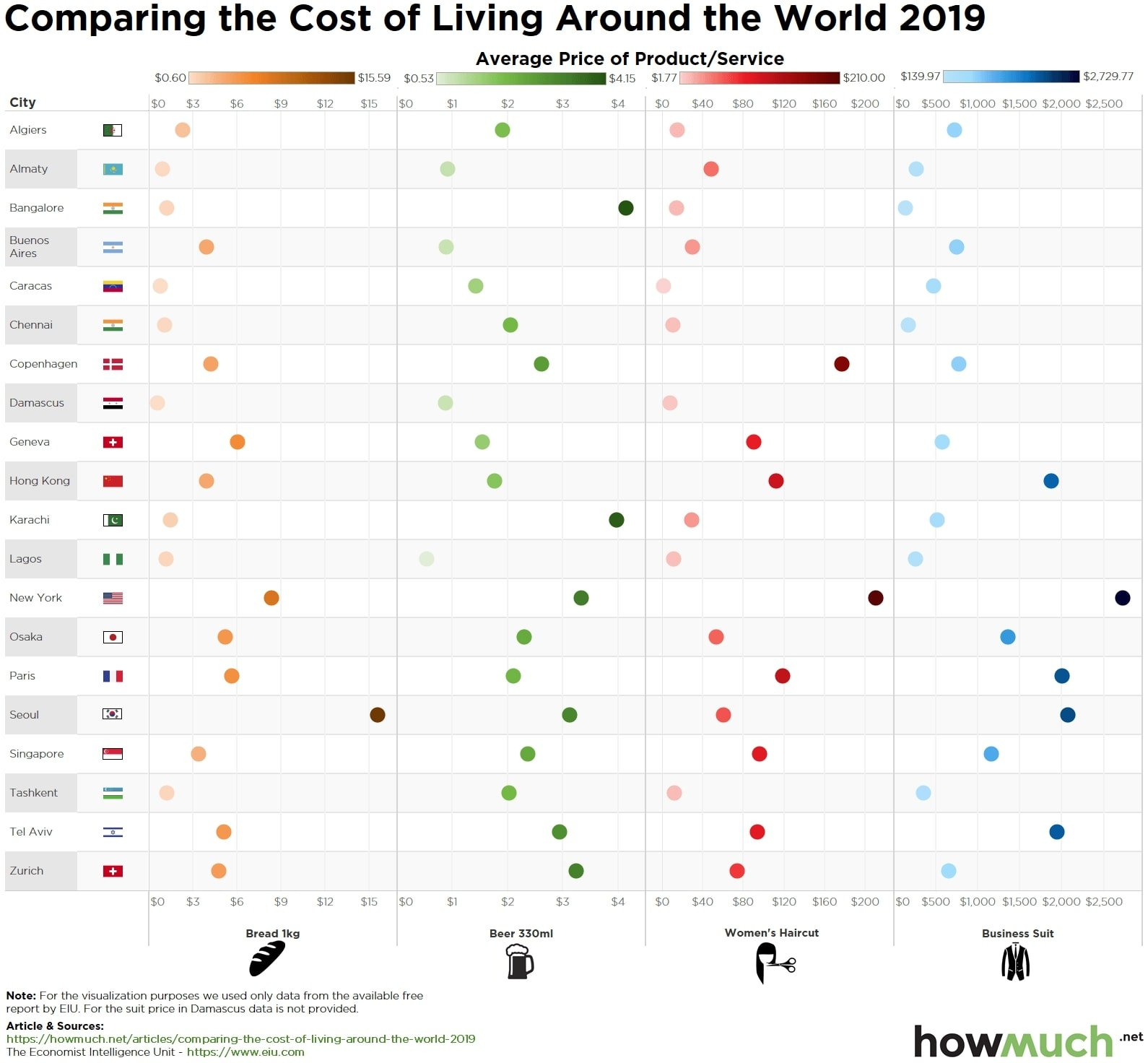 The Cost Of Living Around The World, Visualized Through The Price Of A Haircut, A Beer And A Suit