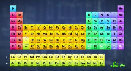Updating the periodic table song with new elements is thankless work will we ever complete the periodic table urtaz Gallery