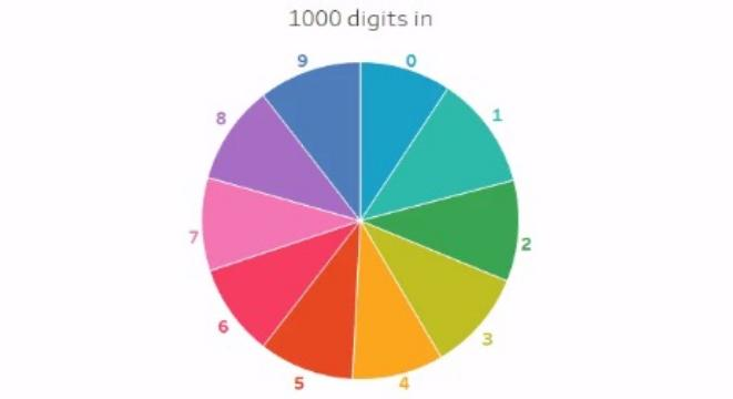 Visualizing The Breakdown Of Numbers In First 1000 Digits