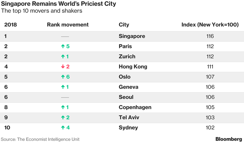 Here Are The Most Expensive Cities In The World To Live In