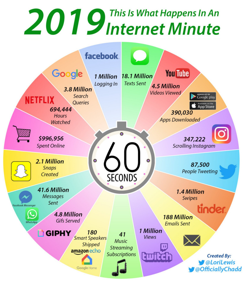 The World's Activity On Major Internet Platforms Every 60