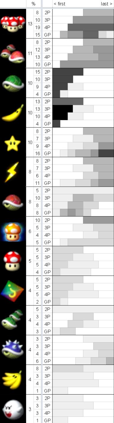 Mario Kart 64' Item Probabilities, Charted - Digg