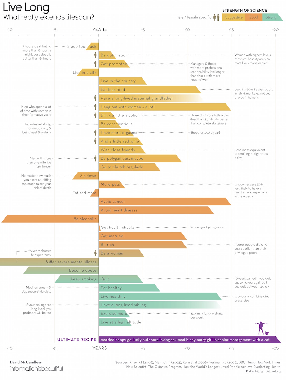 For A Long Lifespan Data Visualizer Extraordinaire David McCandless Made Clever Chart Showing The Extent To Which Number Of Habits And Traits Can