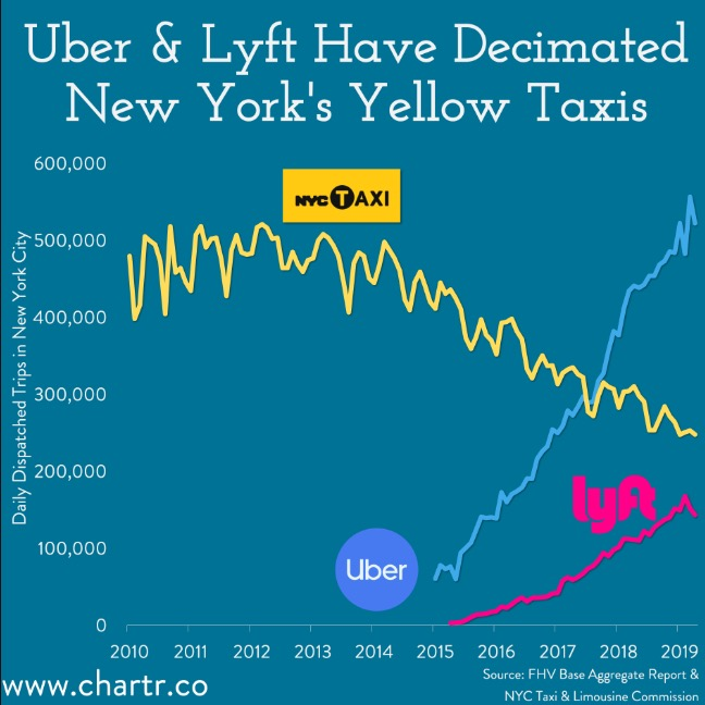 How Uber And Lyft Have Wrecked Business For The New York