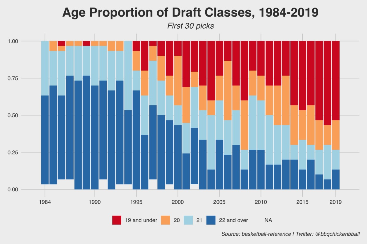 The Ages Of NBA Draft Picks From 1984 To 2019, Visualized - Digg