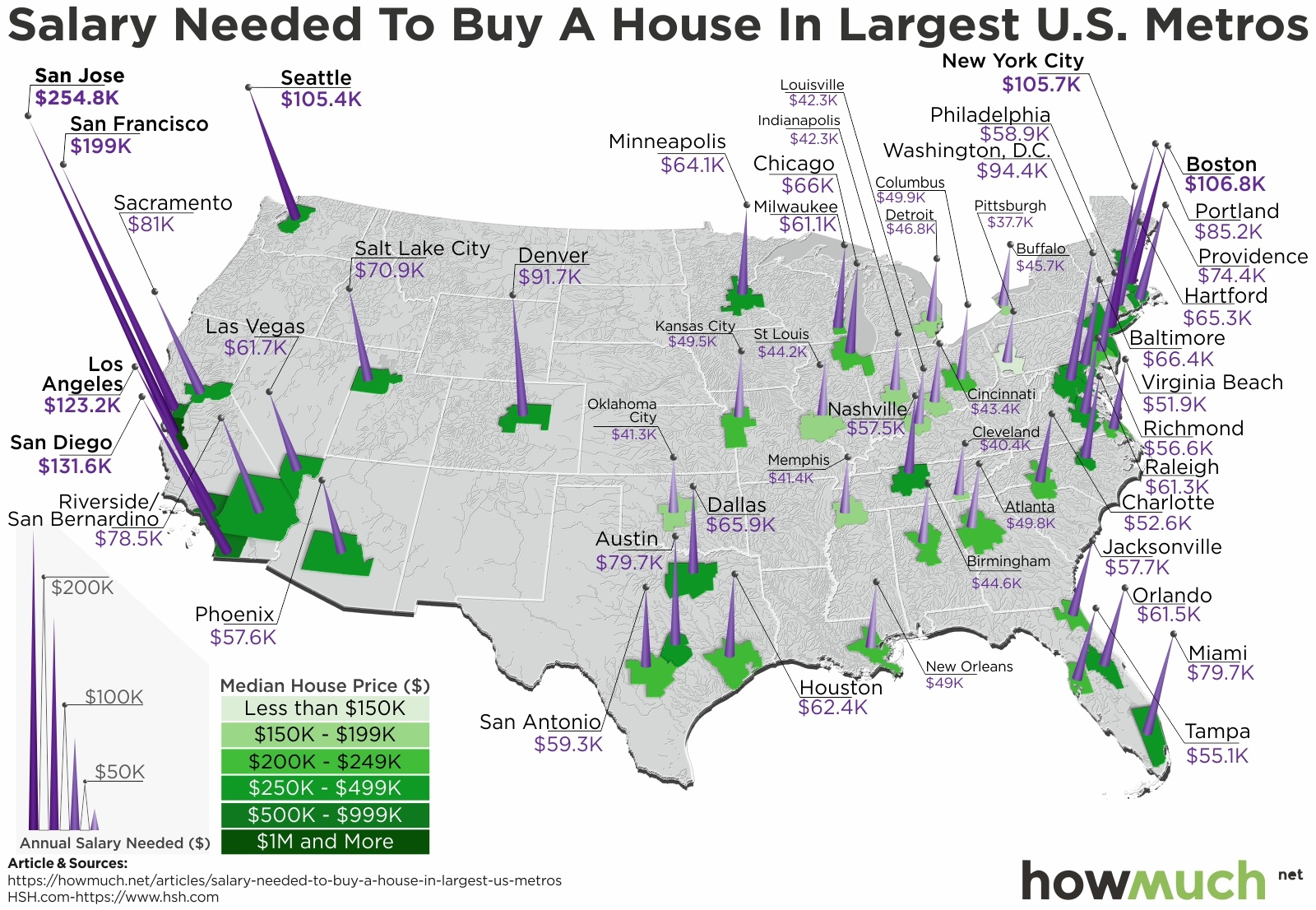 The Salary You'd Have To Earn To Buy A House In The Largest US Metros, Visualized
