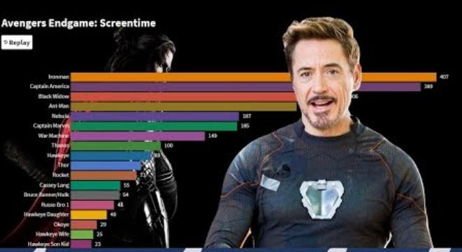 The Time On Screen For Every Marvel Character In 'Avengers: Endgame', Visualized
