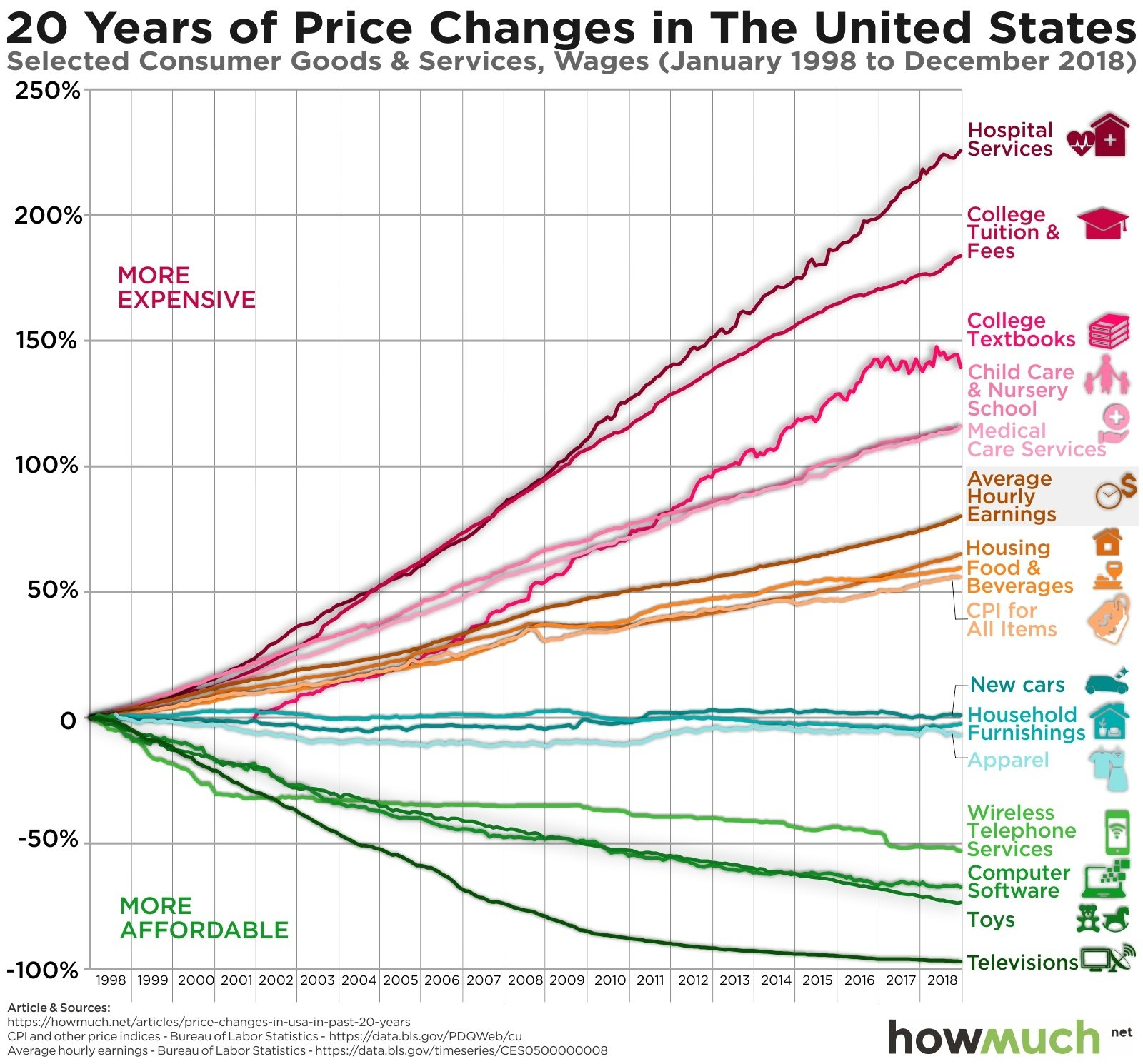 How Much Prices Have Changed For Different Goods And Services Over The Last 20 Years, Graphed