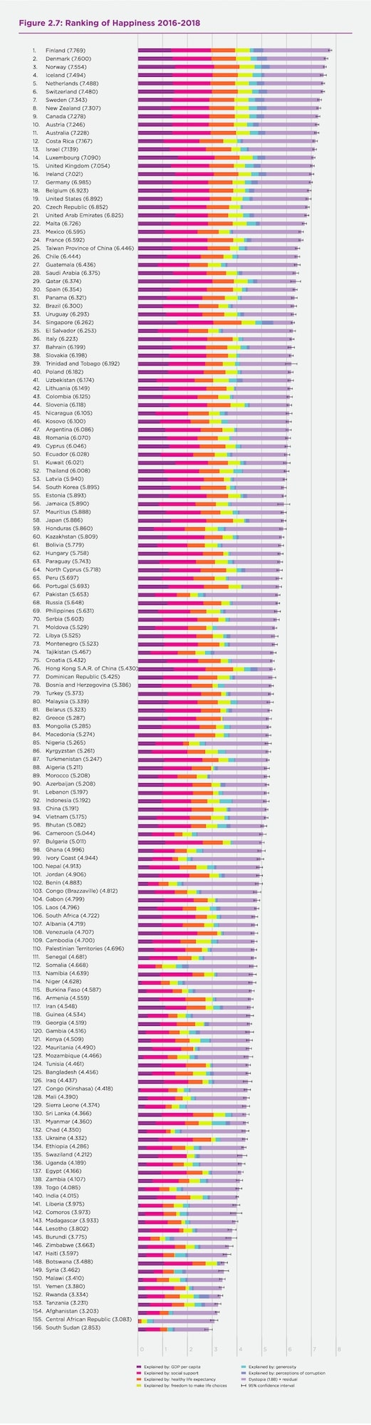 The World's Happiest Countries, Ranked - Digg