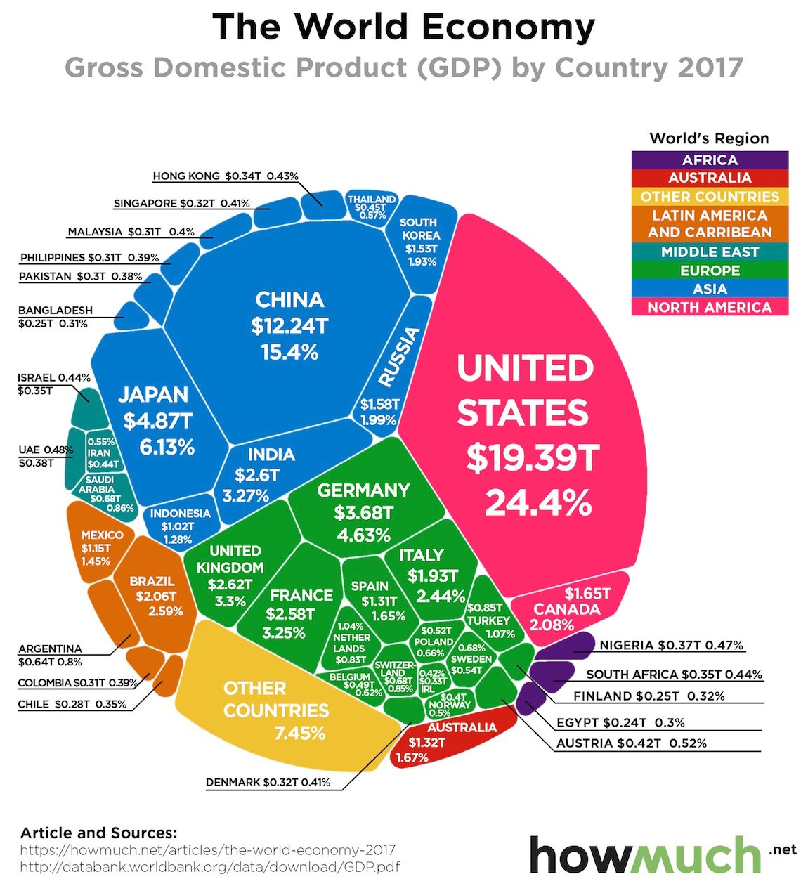 The Entire Global Economy, Visualized - Digg