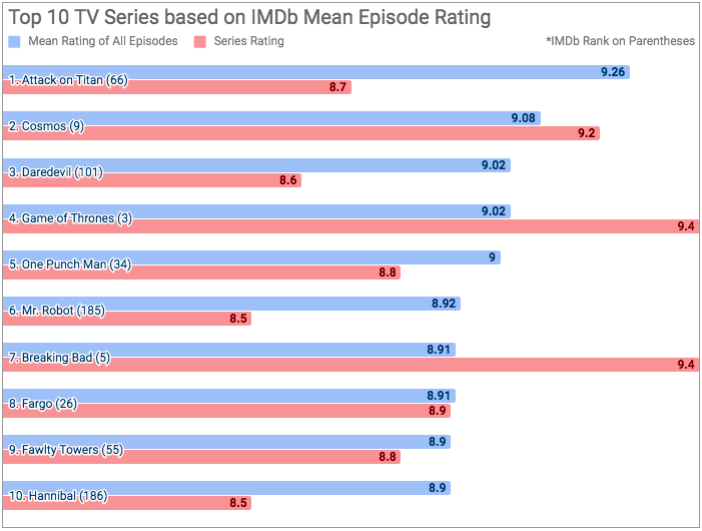 The Top 10 TV Shows With The Highest IMDb Ratings, Ranked - Digg