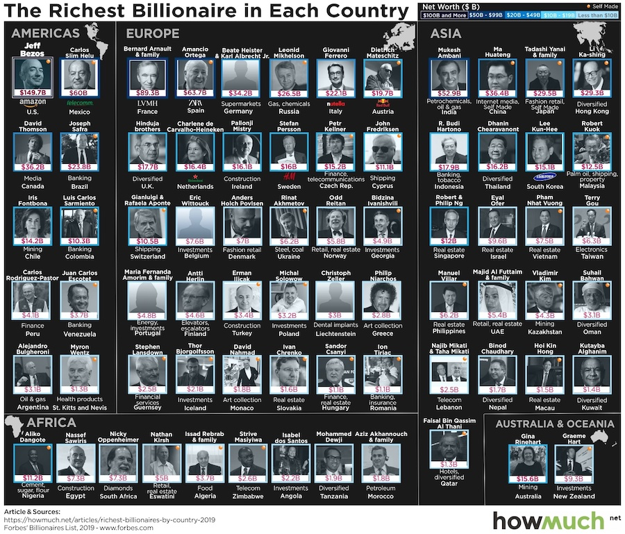 The Richest Person In Every Country, Visualized