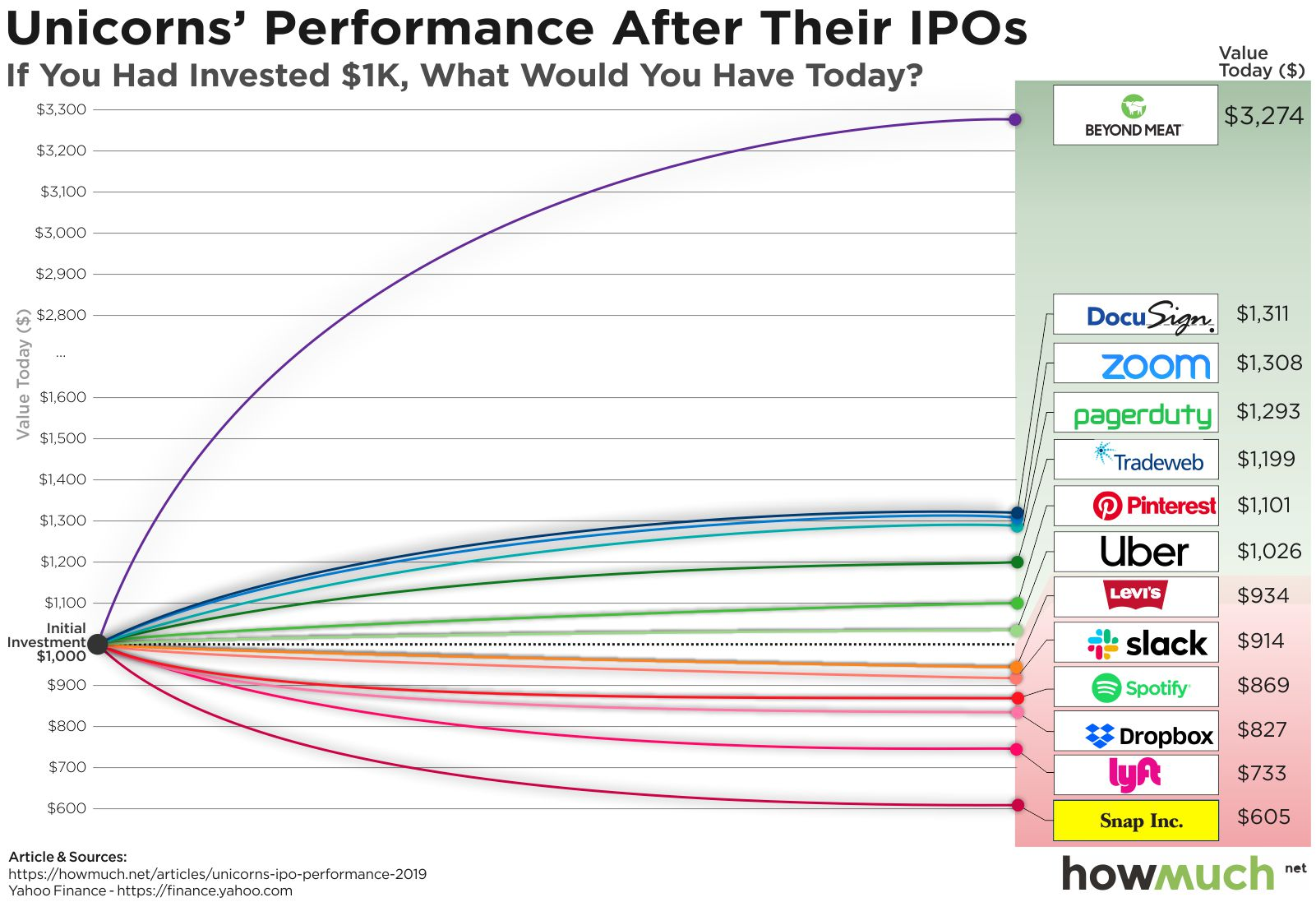 How much money did slack make with the ipo