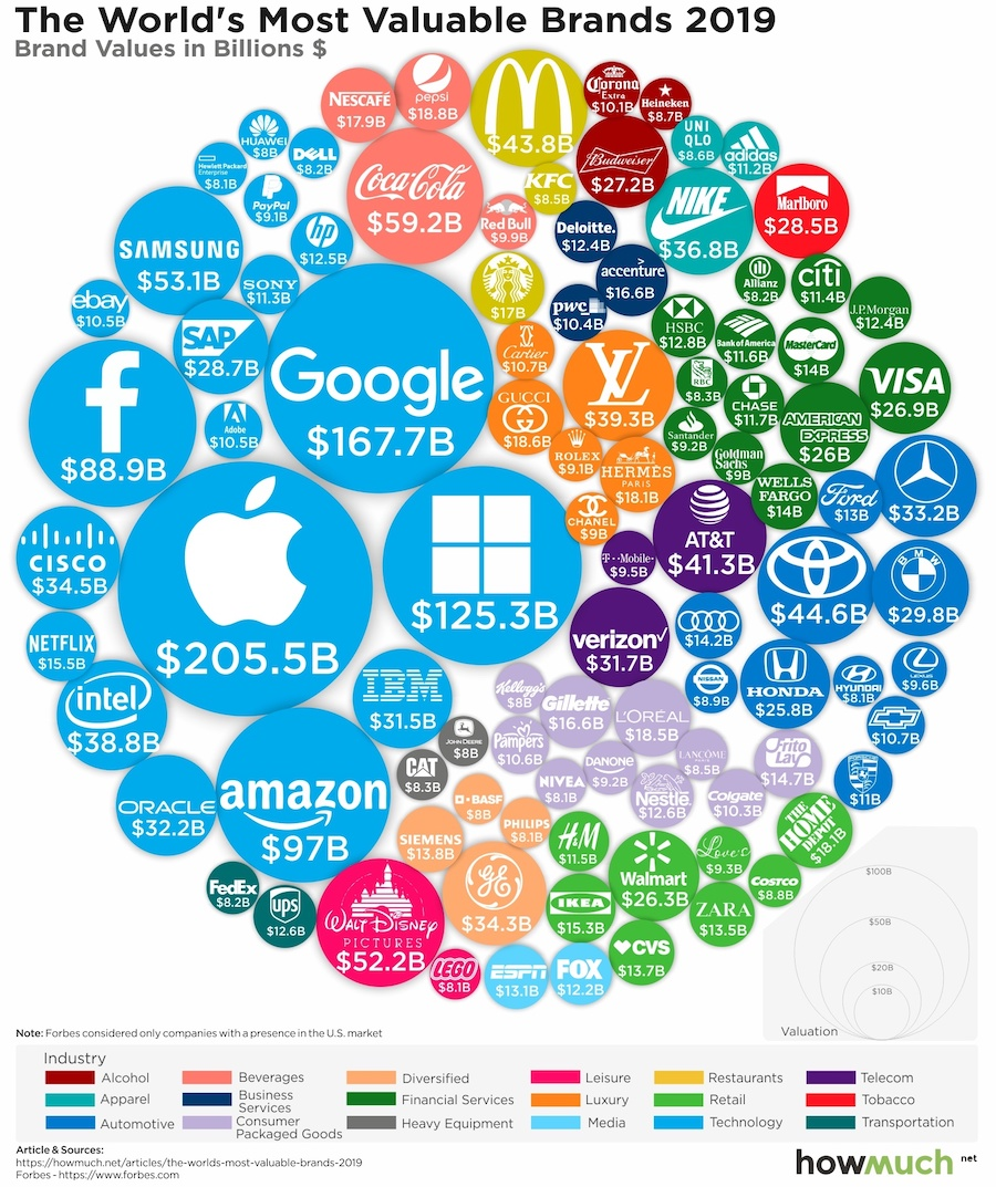 The Most Valuable Brands In The World, Visualized Digg