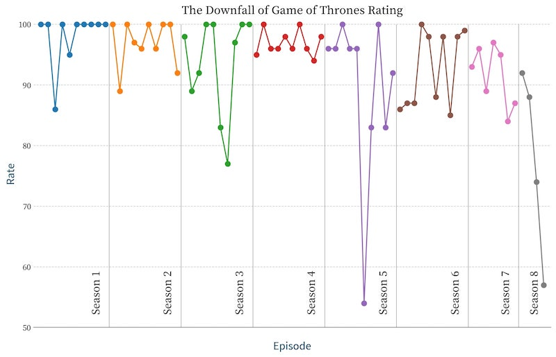 The Sharp Drop Of 'Game Of Thrones' Ratings This Season