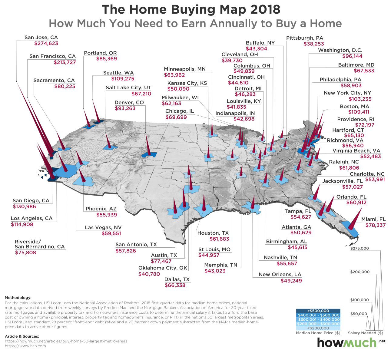 How Much You Have To Earn To Buy A House In The 50 Biggest US Cities, Mapped