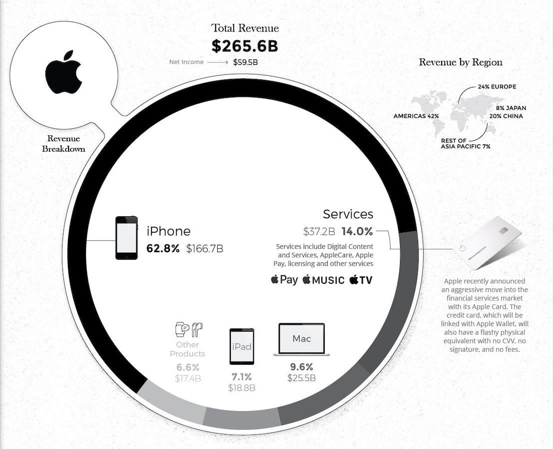 How The Big Five Tech Companies Make Their Money, Visualized