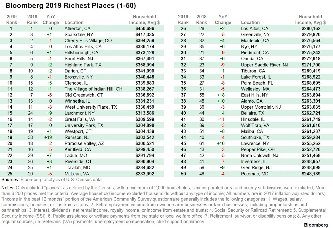 The Richest Towns In America - Digg
