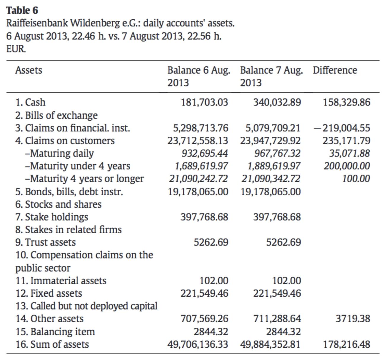 Asset side of the balance sheet