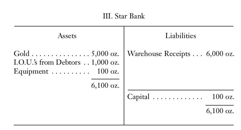 Balance sheet of Star Bank
