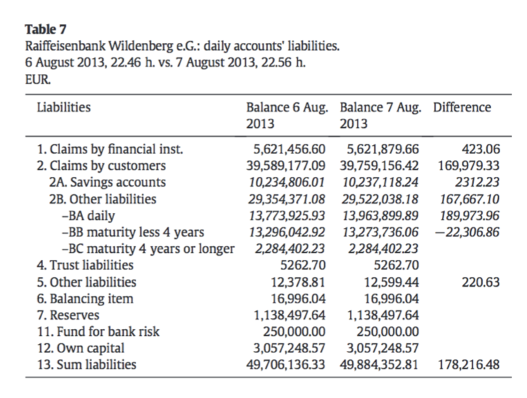 Liability side of the balance sheet