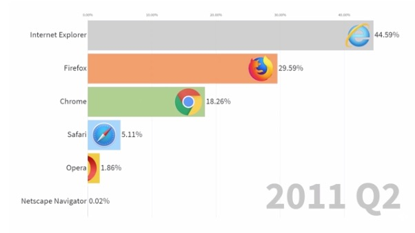 Usage Share Of Internet Browsers From 1996 To 2019, Visualized