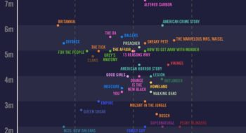 How Much It Costs To Film An Episode Of The Most Expensive TV Shows In The US, Visualized
