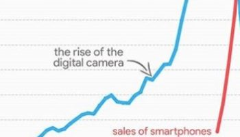 This Simple Chart Shows How Deeply Smartphone Sales Impacted The Camera Industry