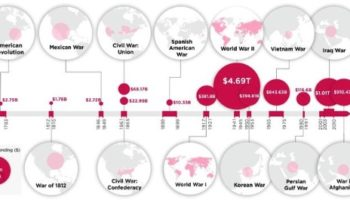 The Most Expensive Wars Waged By America, Visualized