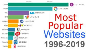 The Most Popular Websites From 1996 To 2019, Visualized