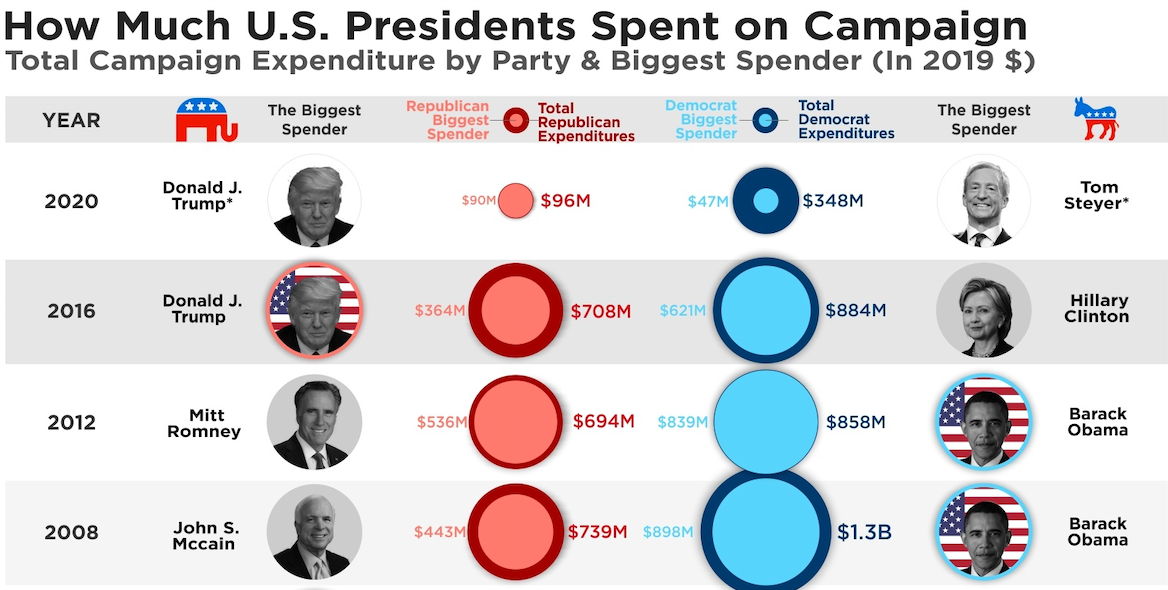 How Much It Cost To Run For President In The US From 1980 To 2020, Visualized