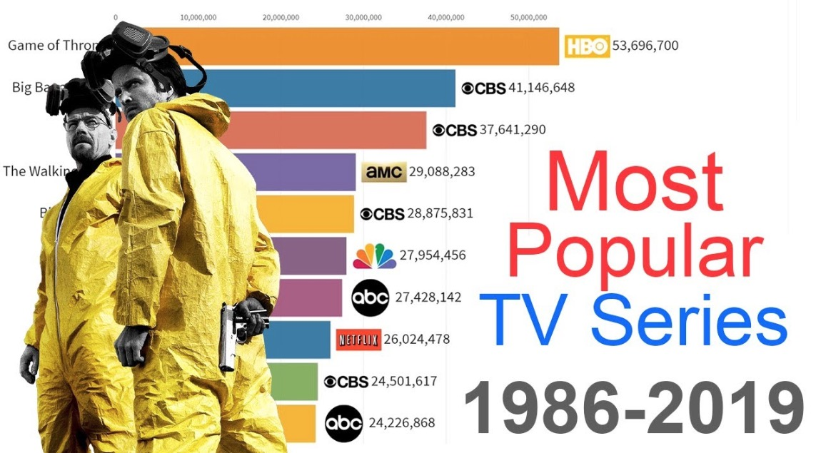 The Most Popular TV Series From 1986 To 2019, Visualized