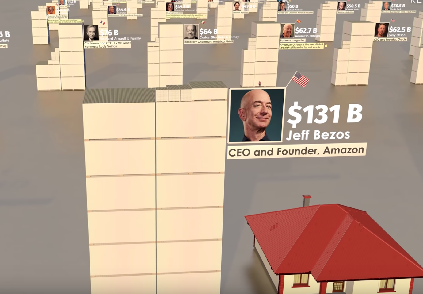 Visualization Of How Rich The Billionaires In 2019 Are Has A Twist In The End