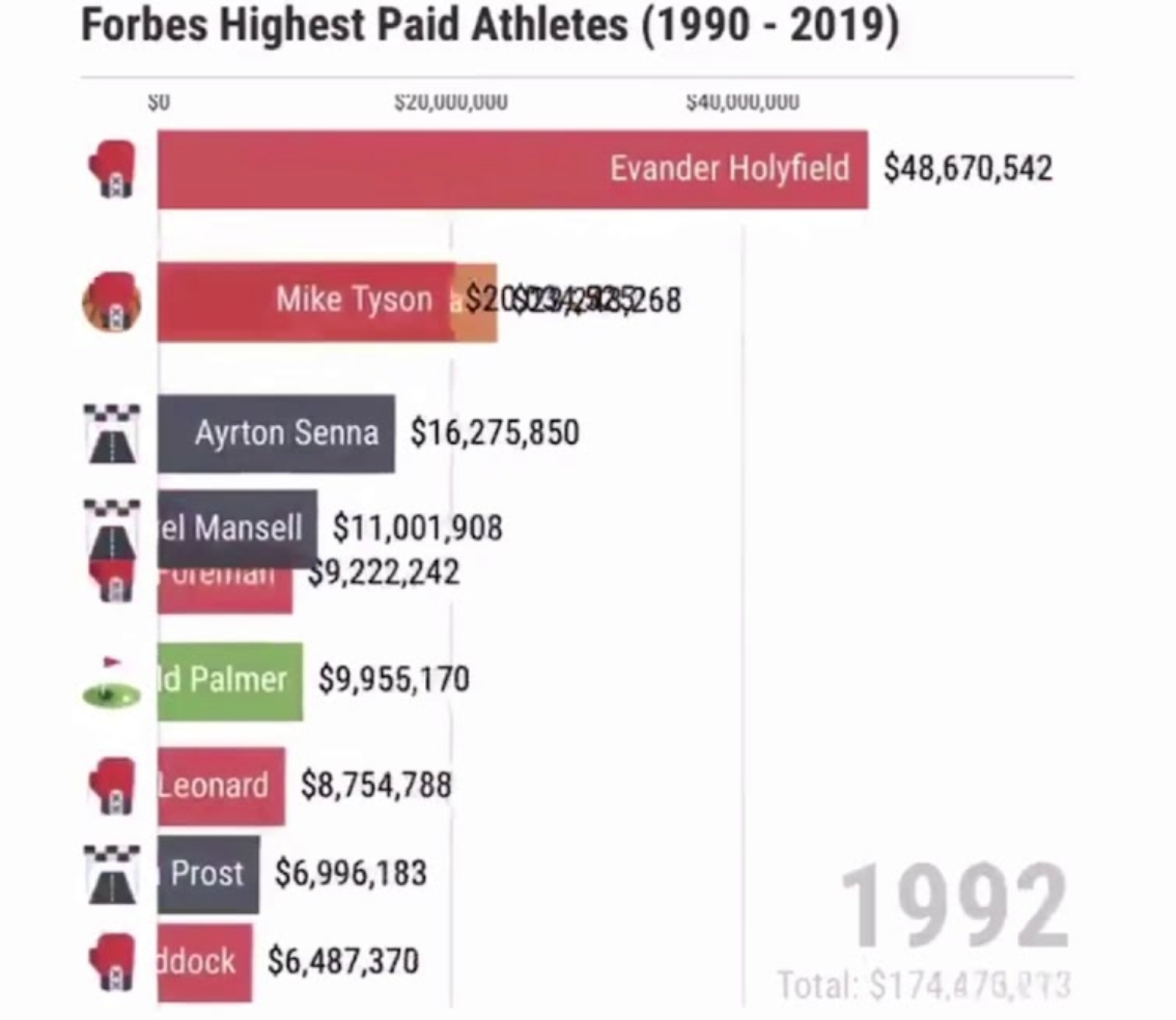 The Highest Paid Athletes In The World From 1990 To 2019, Visualized