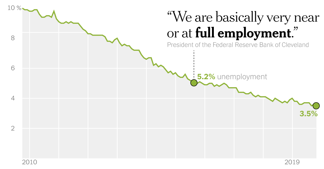 How The Fed Lost Its Faith In 'Full Employment'