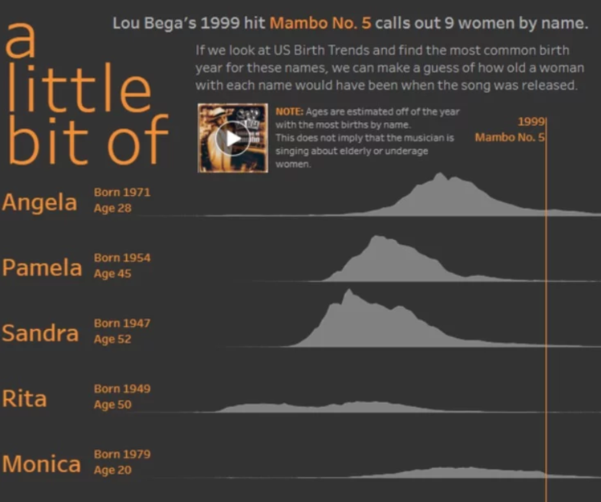 How Old Are All The Women Named In Lou Bega's 'Mambo  No. 5'?