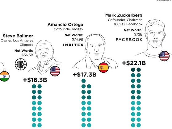 The Billionaires Who Gained And Lost The Most In 2019, Visualized
