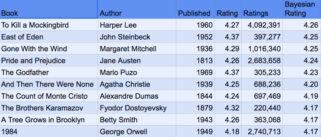 The Most Loved And Hated Classic Novels, According To Goodreads Users