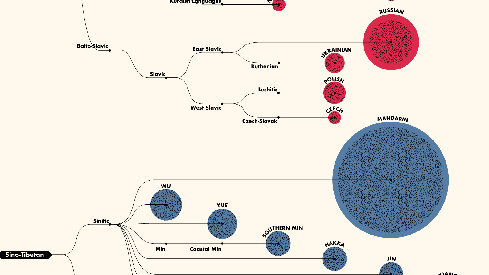 A Fascinating Diagram Breaking Down The 100 Most-Spoken Languages In The World - Digg