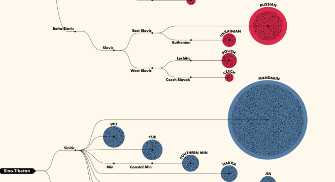 A Fascinating Diagram Breaking Down The 100 Most-Spoken Languages In The World