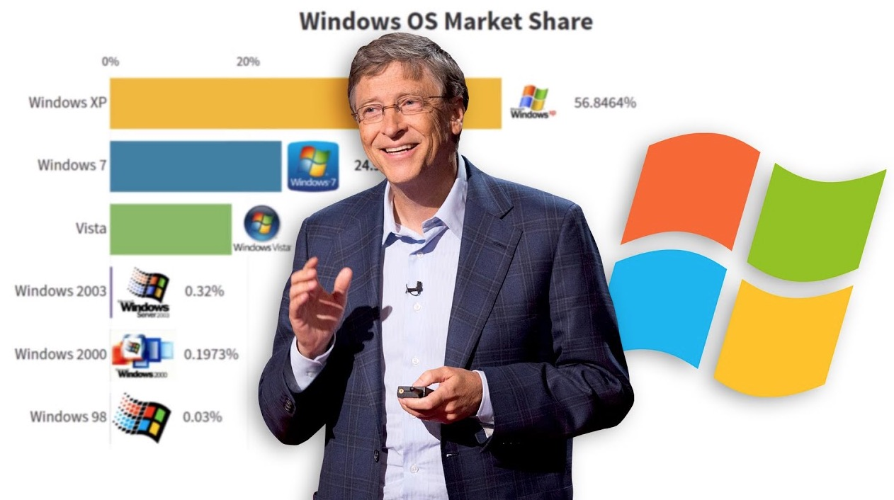 The Most Popular Windows Operating Systems From 2003 To 2020, Visualized
