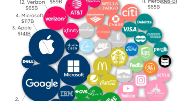 The 100 Most Valuable Brands In The World, Visualized
