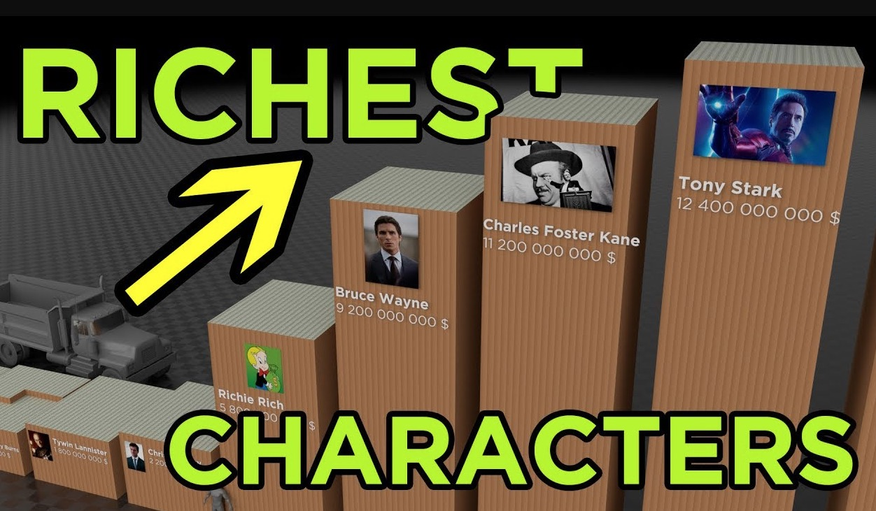 The Richest Fictional Characters, Visualized
